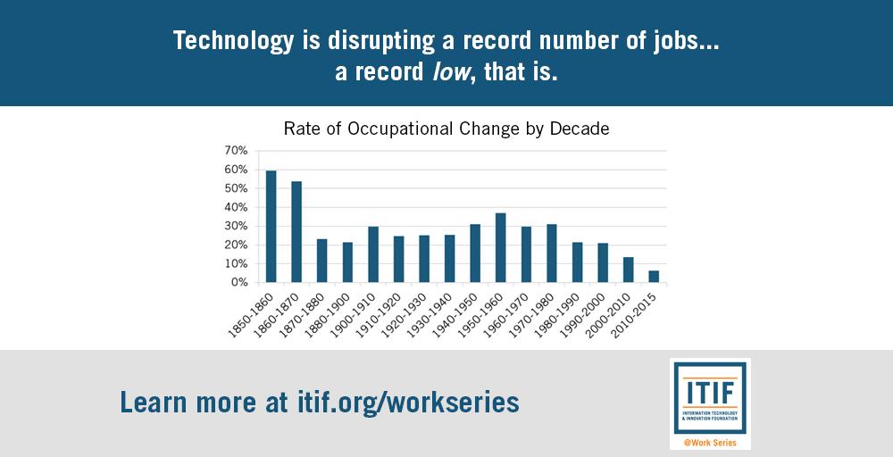 false alarmism technological disruption and the u s labor market
